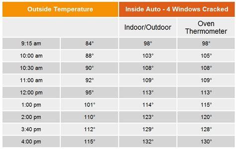 normal human temperature range 28 images normal temperature pin rectal temperature vs