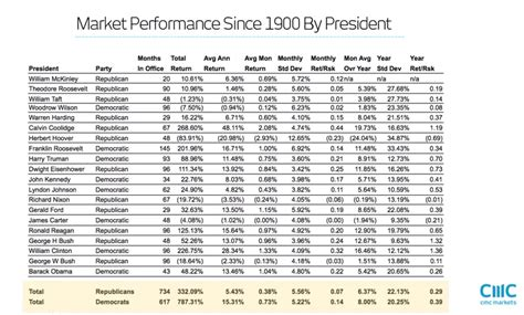 wall street performance     president real