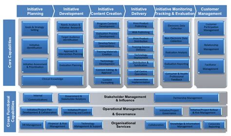 airline carrier requirements business model business capability models