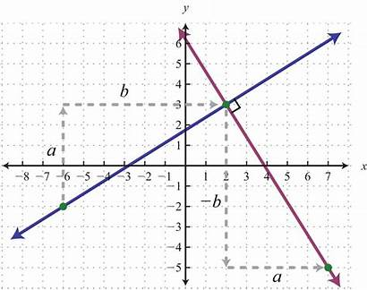 Slope Perpendicular Parallel Graph Line Lines Algebra