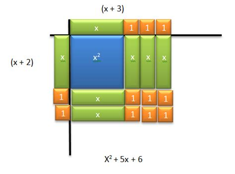 multiplying binomials using algebra tiles systry