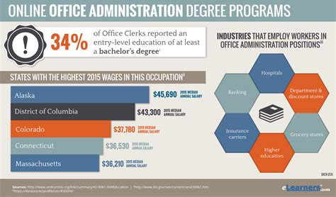 Online Office Management Degree  Office Administration Degree. Toyota Sienna Ground Clearance. Whole Life Insurance Costs Dr Collins Dentist. Online Software Development Degree. Marketing Budget Software Spider Bite Allergy. Zigbee Vs Z Wave Home Automation. Harris County Criminal Lawyers. Gilbert Air Conditioning Reset Uverse Remote. Criminal Lawyer Los Angeles Car Crash Images