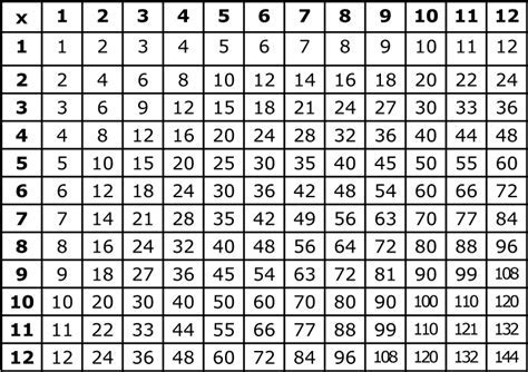 Multiplication Chart To Print Free  Printable Pages