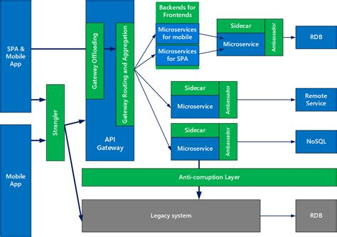 design patterns  microservices blog microsoft azure