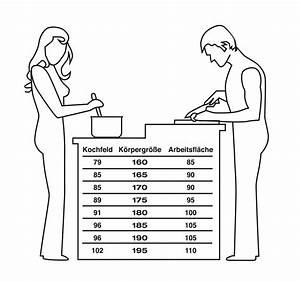 Arbeitsplatte Küche Höhe : ergonomische planung der arbeitsh hen und arbeitsbereiche in der k che ~ Watch28wear.com Haus und Dekorationen