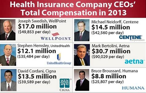 Health Insurance Corporate Ceos Rake In Millions While The. Early Childhood Education Careers. Payroll Services Chicago Il Lipo With Laser. Add Twitter To Wordpress Depression And Diet. Client Management Software Free Download