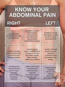 50 Causes Of Abdominal Pain Lower To Upper And Right To