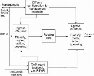 Functional Block Diagram Of A Diffserv Router