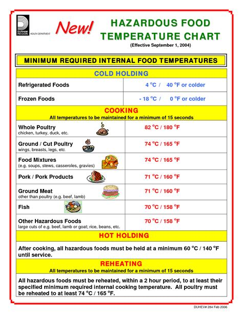 temp chart cooking temperature chart printable video search engine at search com