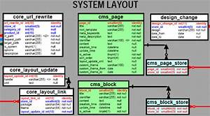 Mysql Tutorial  U2013 What Is Mysql Database