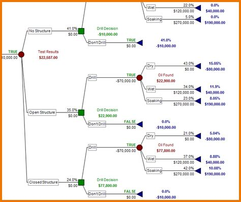 Decision Tree Template Decision Tree Excel Template Pictures To Pin On
