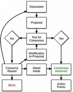 File Consensus Flow Chart Svg
