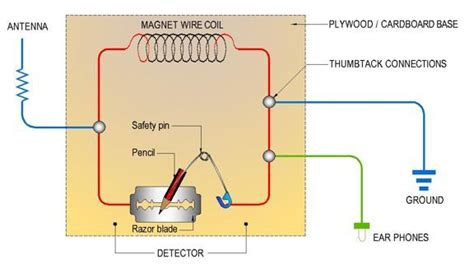 Diagram For Science Fair Project by Electricity Magnetism Science Project Electrical