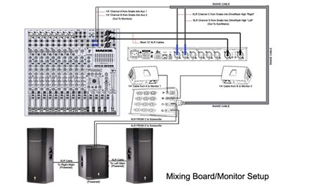 Stage Sound Wiring Diagram by Snake Return Channels From Mixer To Mains Gearslutz Pro