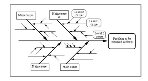 fishbone diagram templates sample  format