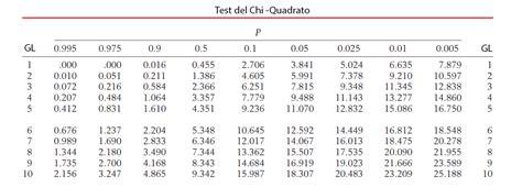 test genetica test chi quadrato sos genetica esercizi di genetica