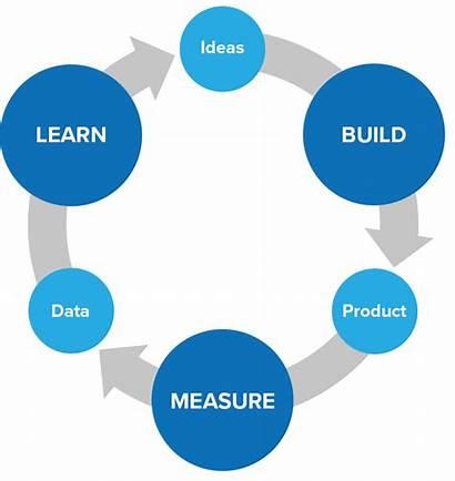 Lean Learn Measure Build Startup Feedback Loop