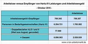 Arbeitslosengeld Berechnen Nrw : 6 9 millionen menschen leben von arbeitslosengeld oder hartz iv leistungen o ton arbeitsmarkt ~ Themetempest.com Abrechnung