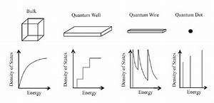 2 Density Of States Vs  Energy For Bulk Material  Quantum