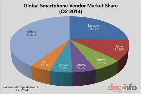 smartphone market three of the world s top smartphone brands are