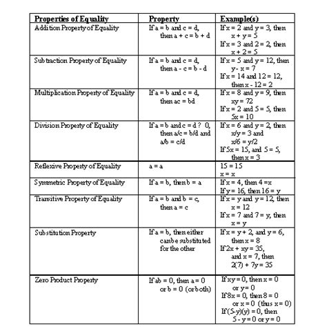 sparknotes expressions and equations properties