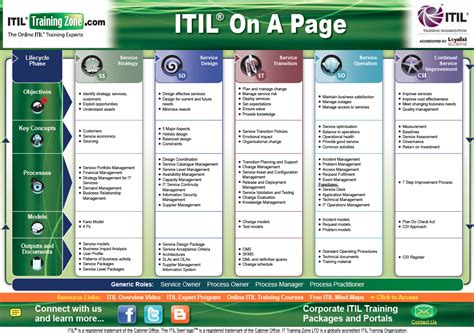itil   page reference guide itsm  healthcare