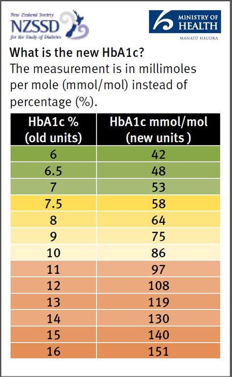 hbac testing health navigator nz