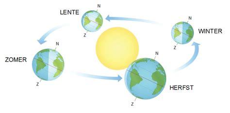 berekening zon in tuin waarom staat de zon eigenlijk lager in het najaar