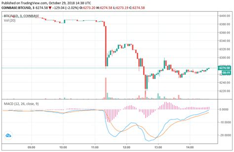 newsflash bitcoin price breaks south drops