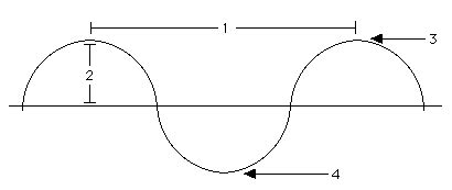 blank transverse wave diagram www pixshark com images