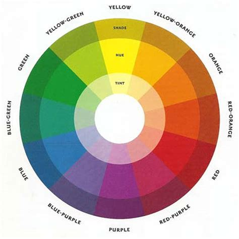reading the color wheel three ways that to make colors