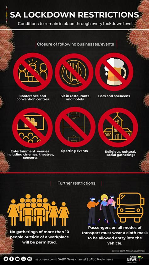 INFOGRAPHIC | SA COVID-19 lockdown restrictions - NewsNow24