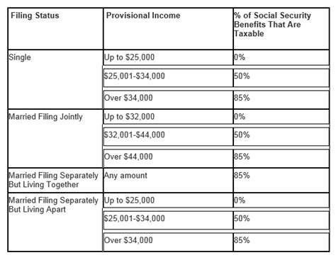 taxable social security benefits worksheet worksheets for