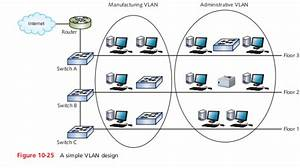 Suppose You Have Decided To Implement Vlans As A S