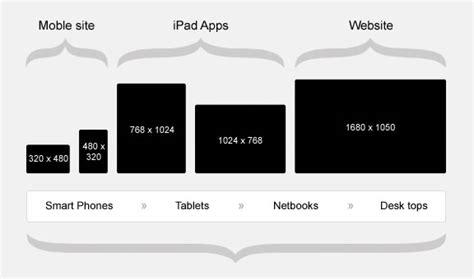 responsive web design  important   company