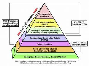 Piramida EBM - EVIDENCE BASED NURSING PRACTICE czyli ...