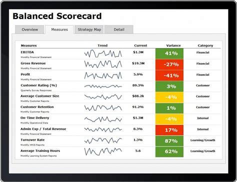 balanced scorecard template excel balanced visualization scorecard search ms excel business