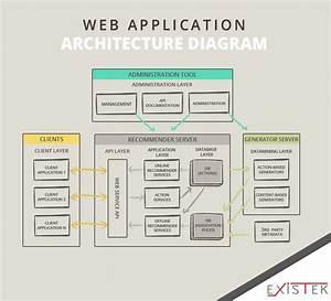Block Diagram Web Application