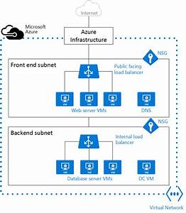 Virtual Networks And Windows Virtual Machines In Azure