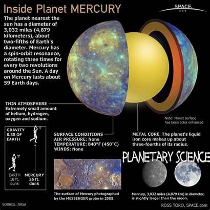 Planet Sun Mercury Closest Surface Votes