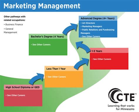 Marketing Management Pathway  Careerwise Education. Hcc Register For Classes Senior Safety Alarms. Watkins College Of Art Turmeric Breast Cancer. Social Media Engagement Software. Oregon State University Course Catalog. Schools With Sports Management. Software Development India Raw Sewage Cleanup. Allergy Relief For Children Losec Mups 10mg. 350z Transmission Fluid Change