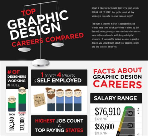 graphic design career 10 most useful infographics for graphic designers