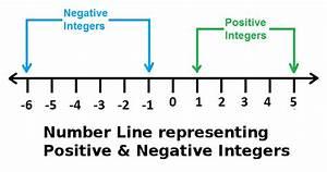 Difference Between Positive & Negative Integers at Algebra Den