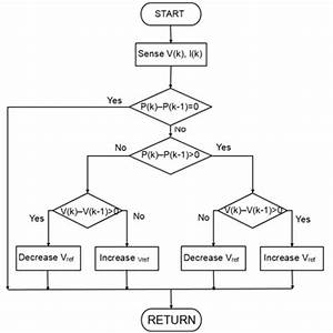 mppt algorithm matlab With mppt charge controller techniue inremental conductance
