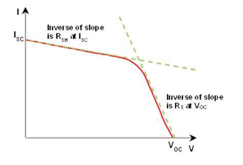 Activity: Characteristics of Photovoltaic Solar Cells ...