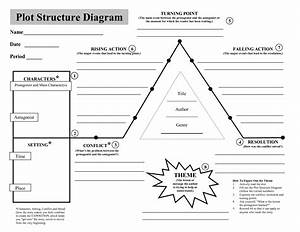 Plot Pyramid Worksheet