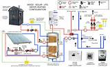 Solar Heating Hydronic Systems Pictures