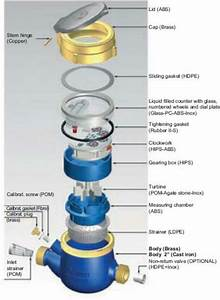 B  Components Of Multijet Water Meter  4 E  Optimizing