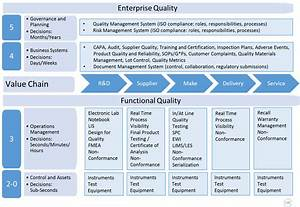 Enterprise Architecture: How to Better Manage End