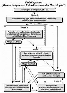 Rahmenempfehlungen Ambulante Reha